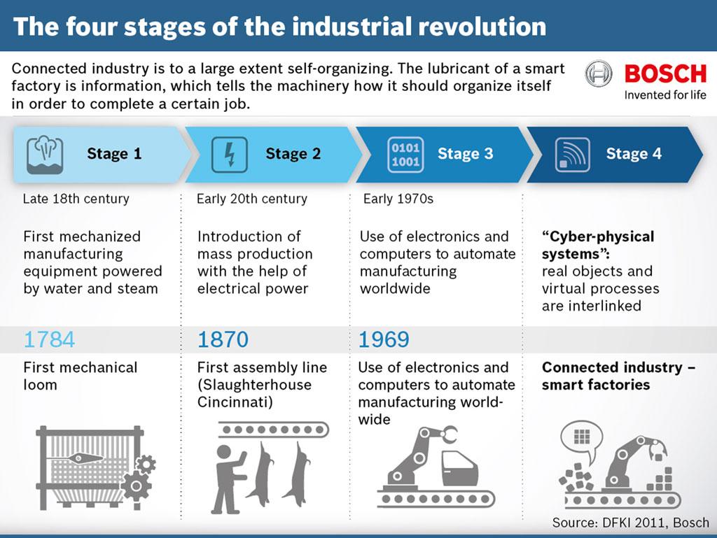 Bosch Infographic