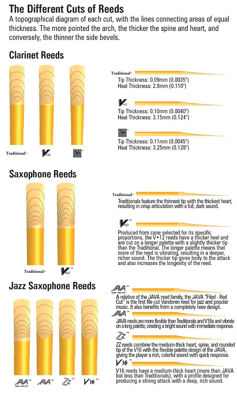 playing style physiology and personal preference also quick tip what reed strength should you use the diligent musician rh thediligentmusician