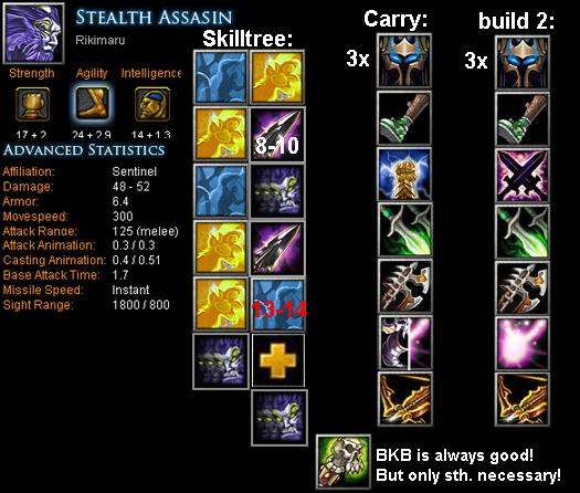 Stealth Assassin Rikimaru Item Build Skill Build Tips Dota Bite Feed Your Dota Game