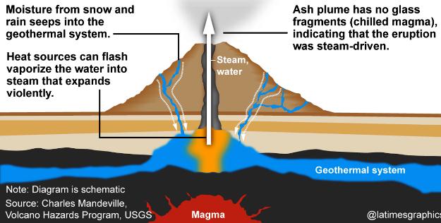 Penyebab Erupsi Freatik Gunung Tangkubanperahu