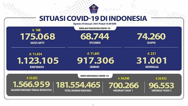 (4 Februari 2021) Jumlah Kasus Covid-19 di Indonesia Pukul 14.00 WIB
