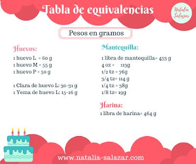 tabla equivalencias huevo, harina mantequilla