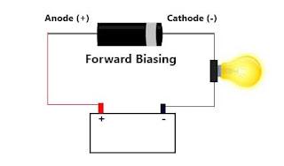 forward biasing of diode