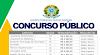 Concurso Público para níveis Médio, Técnico e Superior! Salários até R$ 5mil + benefícios