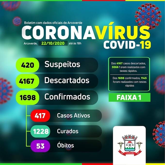 Arcoverde não registra casos positivo para covid-19