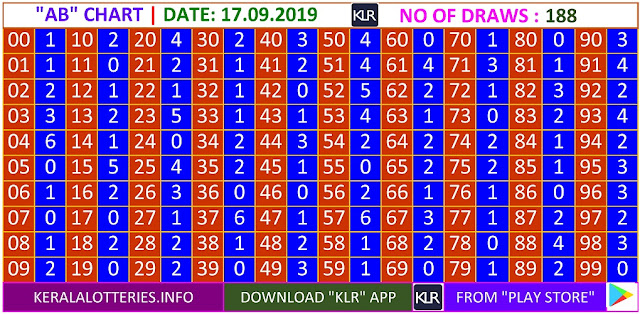 Kerala lottery result AB Board winning number chart of latest 188 draws of Tuesday  Sthree Sakthi lottery. Sthree Sakthi Kerala lottery chart published on 17.09.2019