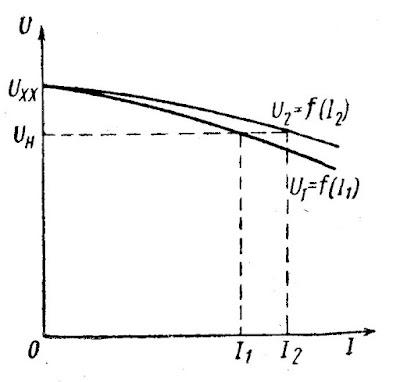Распределение нагрузки между параллельно работающими генераторами
