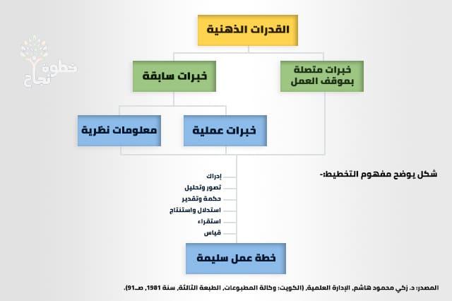 صورة | التخطيط