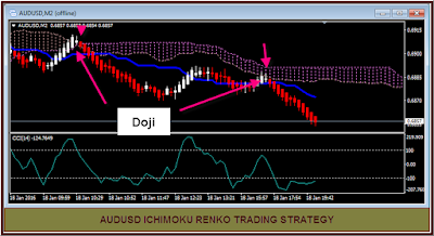 Renko Chart with CCI indicator and Ichimoku Cloud