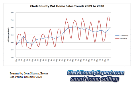 Clark County Home Sales December 2020- Units Sold
