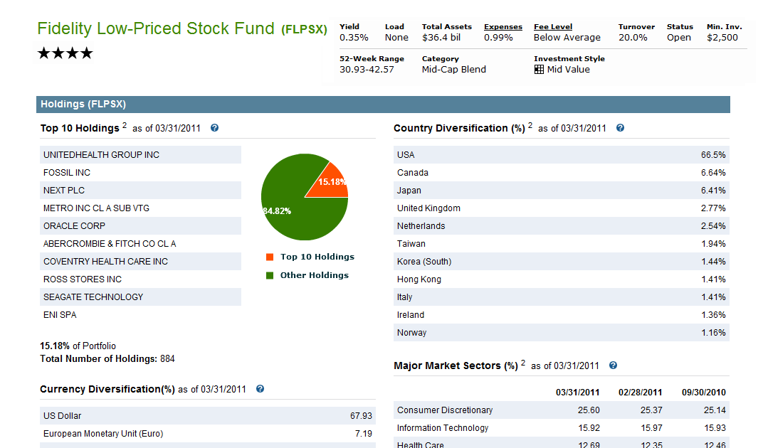 Fidelity Low-Priced Stock Fund (FLPSX) | MEPB Financial