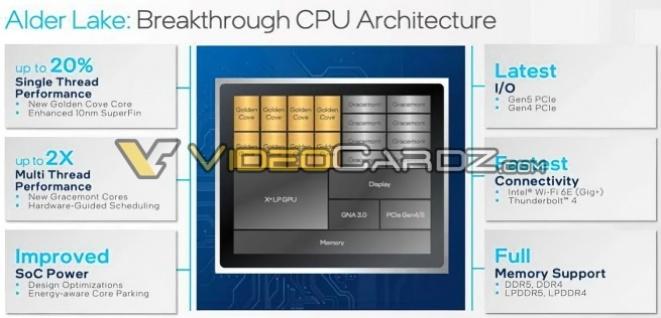 Alder Lake CPU architecture