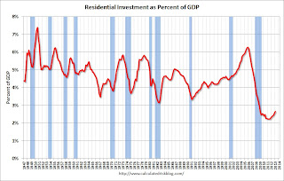 Residential Investment