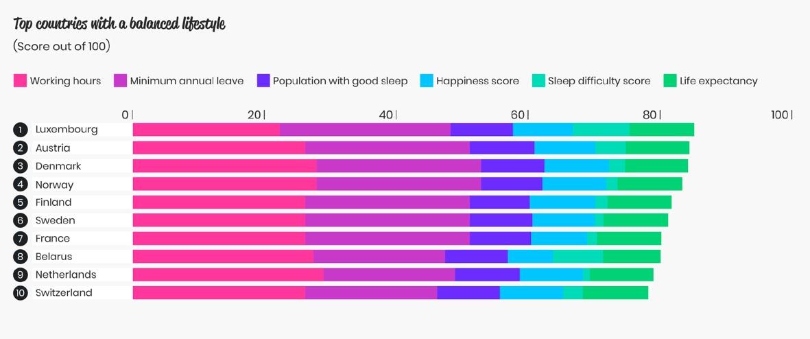 La France bien classée dans les pays où on dort le plus et on travaille le moins