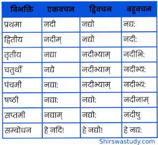 Nadi Shabd Roop In Sanskrit – नदी शब्द के रूप