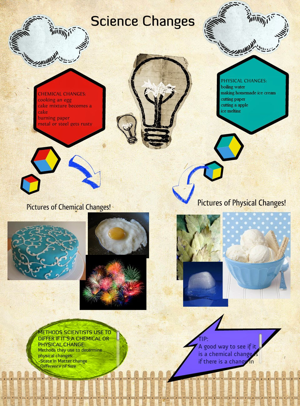 determining the differences between chemical and physical changes Chemistry chemical reactions chemical and physical what is the relationship between the chemical properties of a substance and the chemical changes of a.