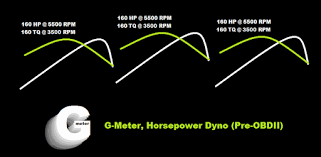G-Meter, GPS Torque & Hp Dyno Free Download Limited Time [Android]