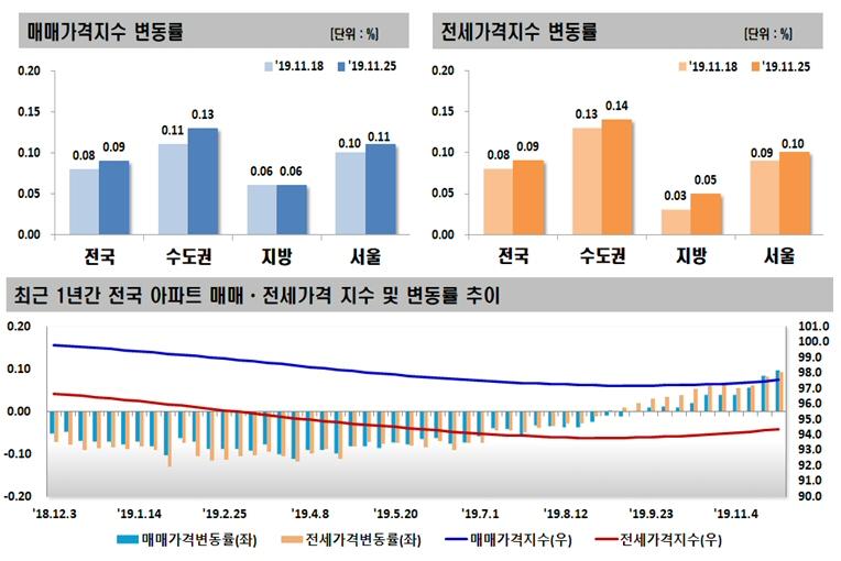 2019년 11월 넷째 주 아파트 가격동향, 매매·전세 각각 0.09% 상승