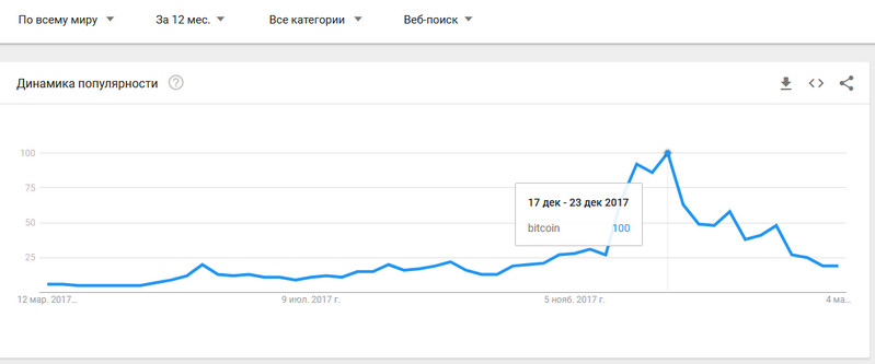 Google Trends: интерес к биткоину резко упал
