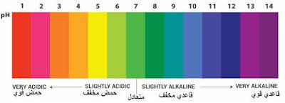 مقياس درجة الحموضة pH