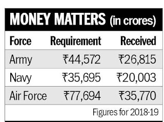 Indian-army-navy-air-force-budget