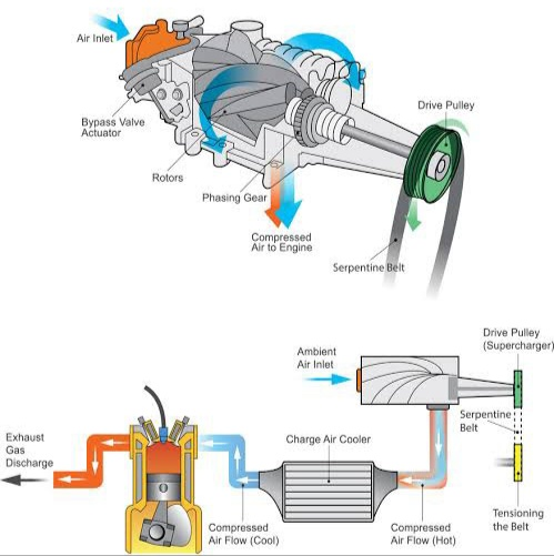 Autocurious how does a super charger work