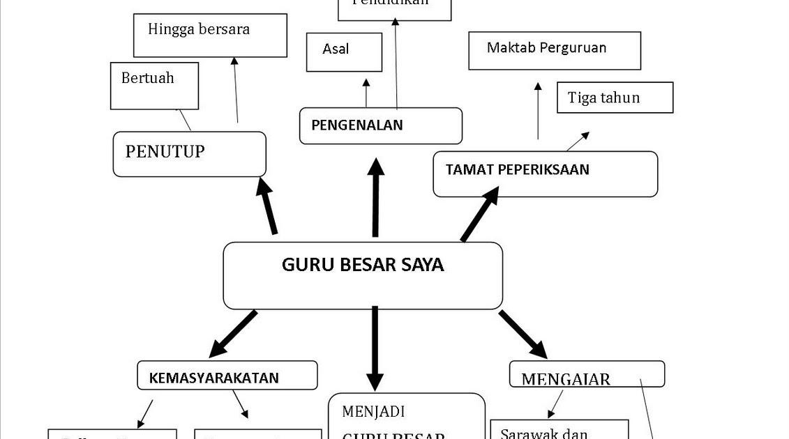 Klinik Bahasa Melayu Upsr Biografi