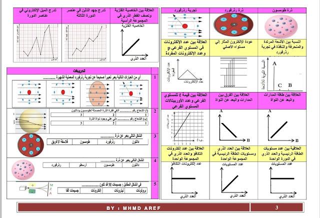 توقعات امتحان الكيمياء لثانيه ثانوي ترم اول | امتحان الكيمياء| اجيال الاندلس