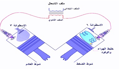 فكرة نظام الاشعال الالكتروني بدون موزع ذو ملف لكل اسطوانتين