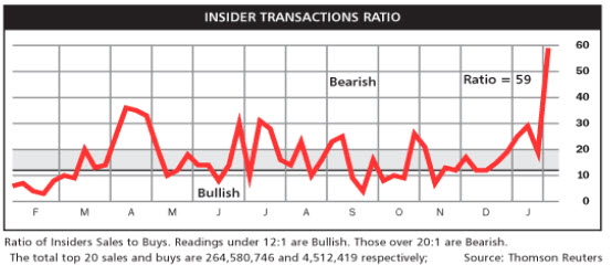 insiders ratio The insider transactions ratio, which is the ratio of insider sales to insider buys, reached 35:1, well over the 20:1 level considered bearish, last week (ie, on wednesday, october 28, 2015) (a 12:1 ratio or under is considered bullish.
