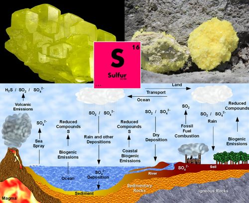 sulfur-belerang