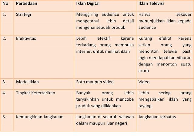 7+ Hal yang Perlu Diperhatikan Saat Memasang Iklan Digital