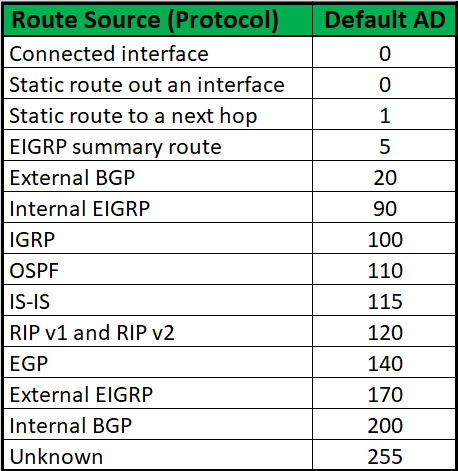 Administrative Distance of IP Routing Protocols - Cisco