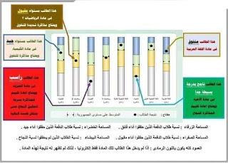 توضيح لأهم عناصر و مؤشرات نتيجة طلاب الصف الأول والثاني الثانوي