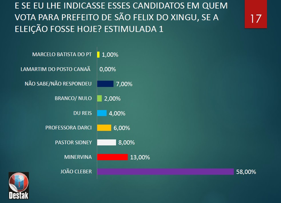 Ex-prefeito lidera em São Félix do Xingu