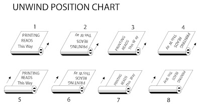 Unwind Position Chart