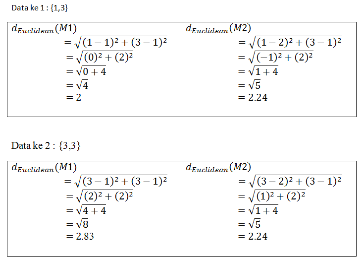 K Means Clustering Contoh Sederhana Penerapan Algoritma K Means Clustering Berbagi Lewat Literasi