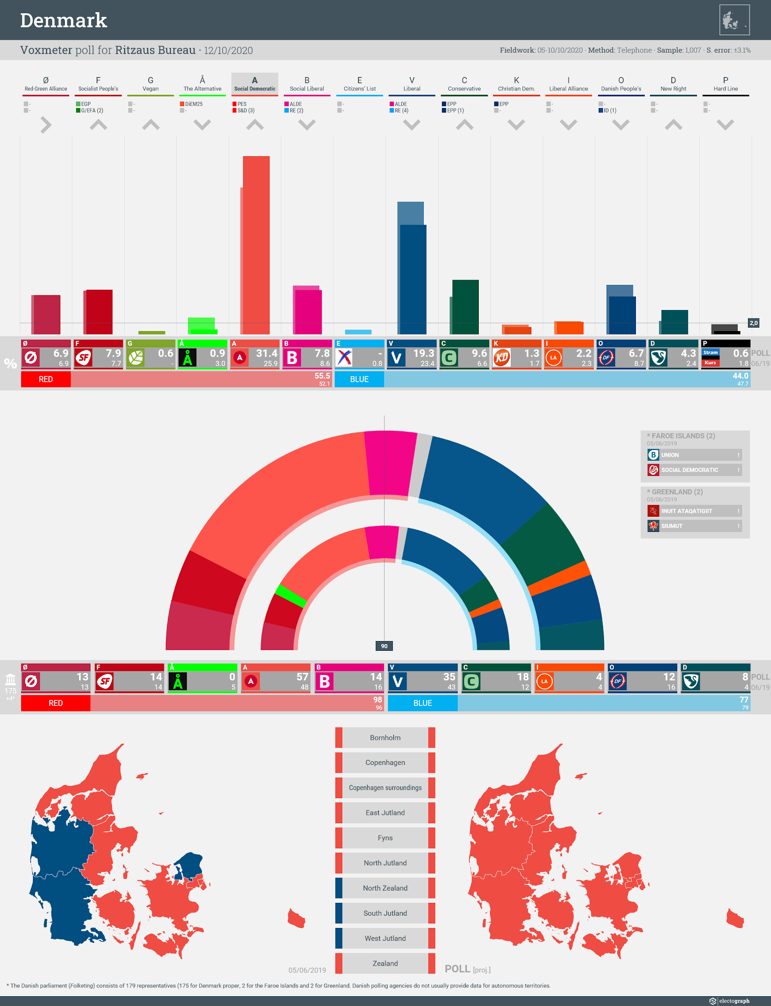 DENMARK: Voxmeter poll chart for Ritzaus Bureau, 12 October 2020