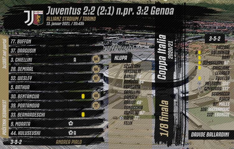 Coppa Italia 2020/21/ 1/8 finala / Juve - Genoa 2:2 (2:1) n.pr. 3:2