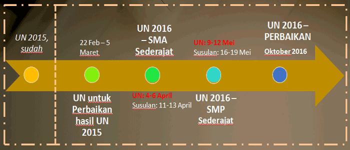 Download Sosialisasi Terkait Ujian Nasional dan Ujian Madrasah
