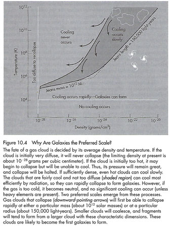 "Astrophysical processes set the preferred scale for galaxies (Source: J. Silk, ""The Big Bang"", 2001)"