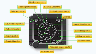 Aircraft Electronic Instruments