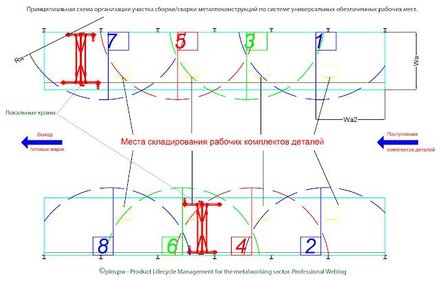 Принципиальная схема организации участка сборки/сварки металлоконструкций по системе универсальных обезличенных рабочих мест.