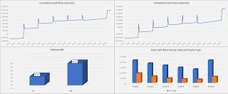 self storage annual cash flow summary