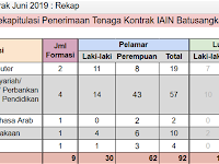 Penerimaan Pegawai Kontrak IAIN Batusangkar 2019 Dibuka 5 Formasi