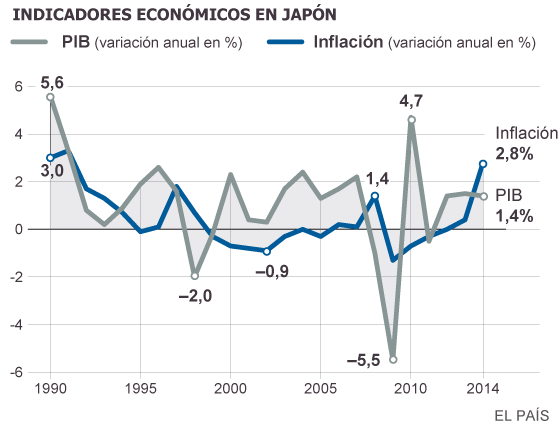 Los problemas económicos de Japón