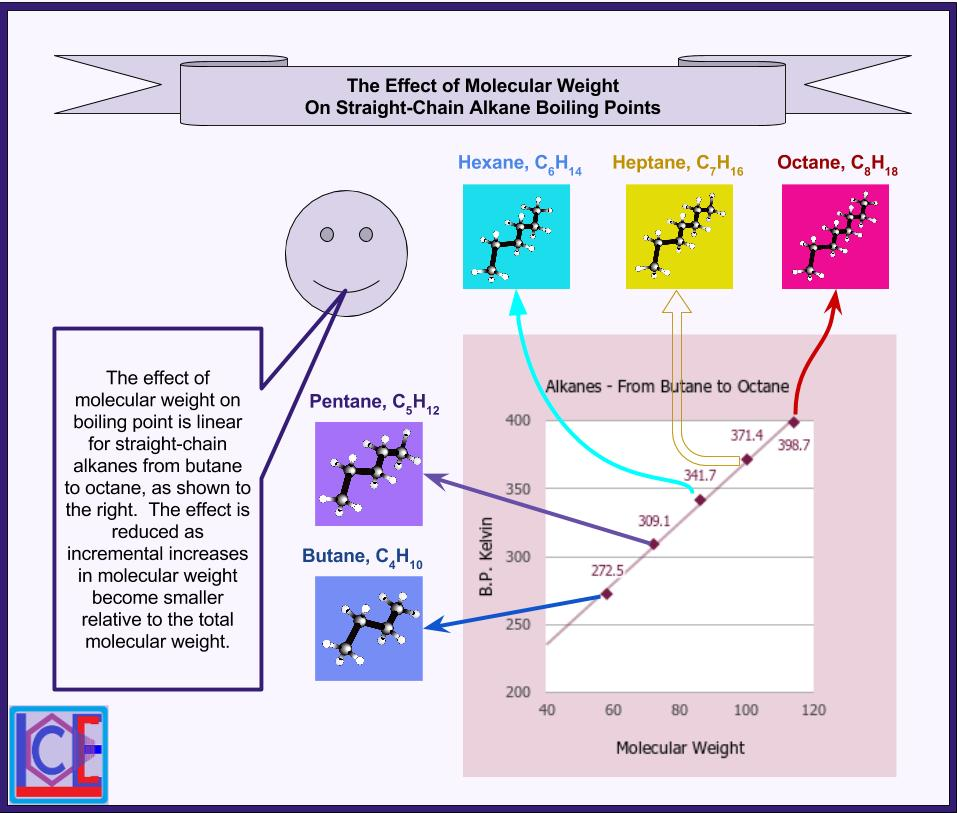 the effects of molecular weight in