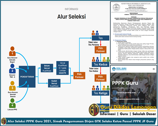 Alur Seleksi PPPK Guru 2021, Simak Pengumuman Dirjen GTK Selaku Ketua Pansel PPPK JF Guru