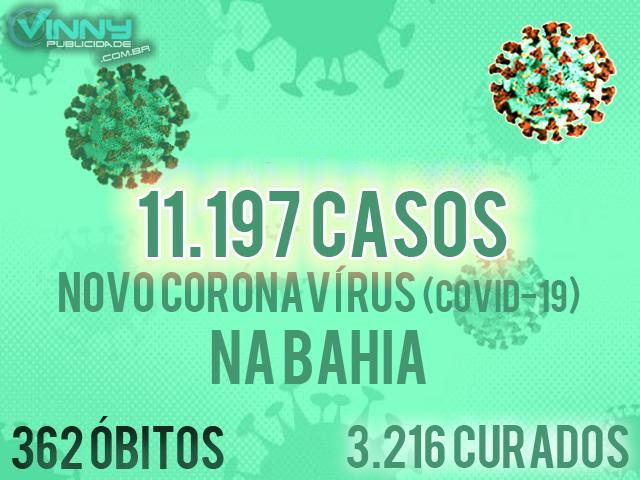 Bahia tem 11.197 casos confirmados de Covid-19 e 362 óbitos