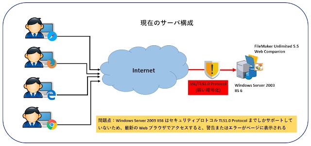 Windows Server 2003 IIS6 のサーバ構成(TLS1.2 非対応)